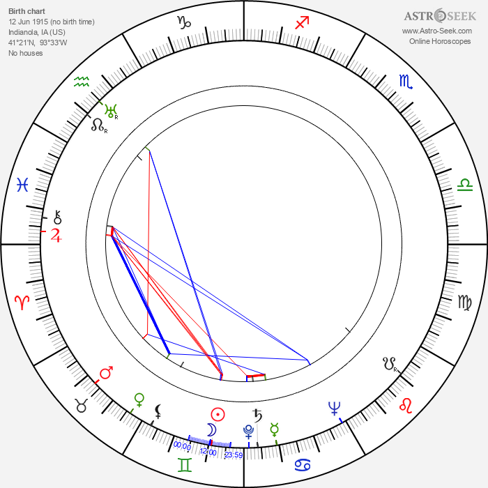 Priscilla Lane - Astrology Natal Birth Chart