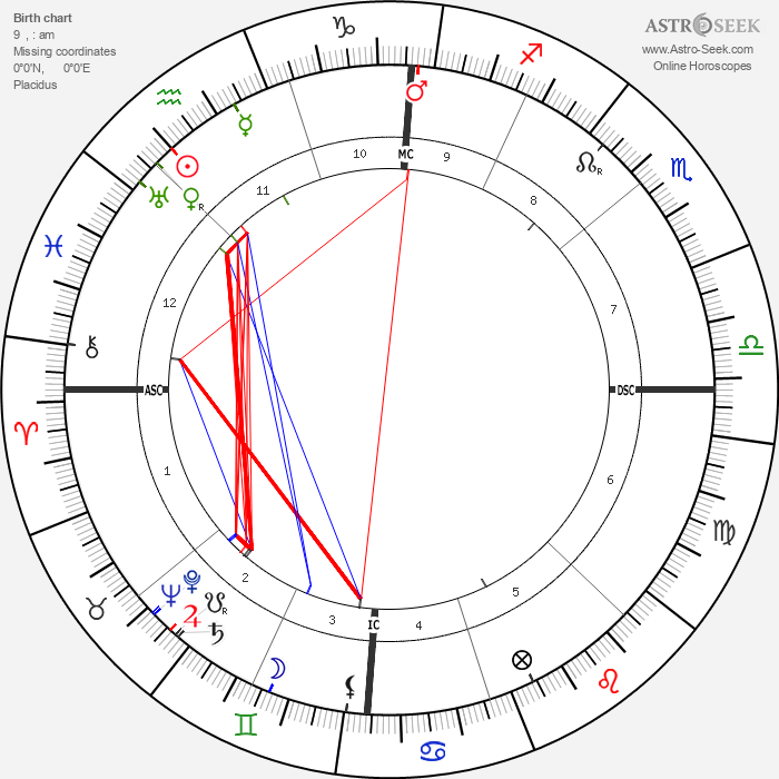 Proclus - Astrology Natal Birth Chart