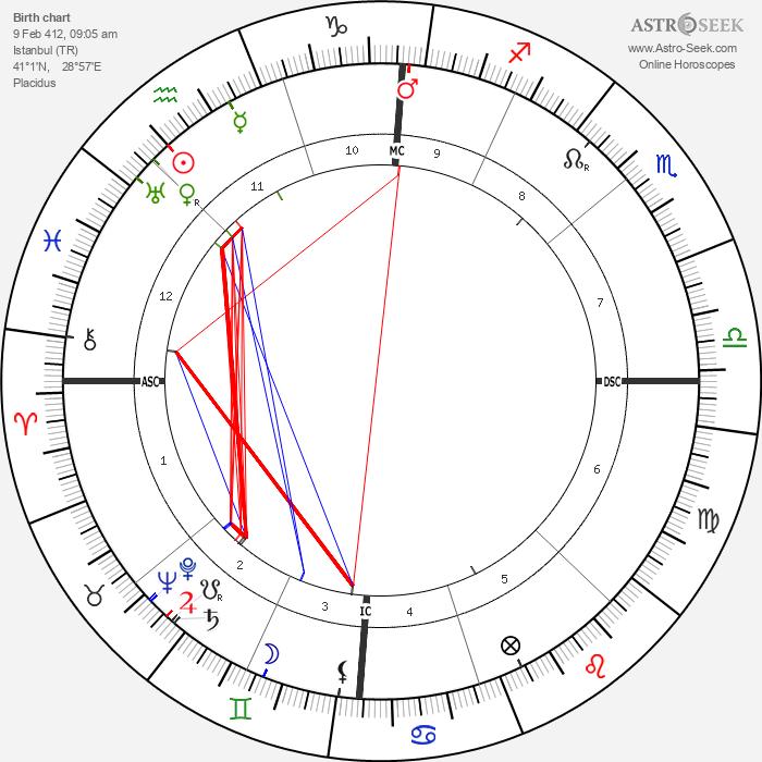 Proclus - Astrology Natal Birth Chart