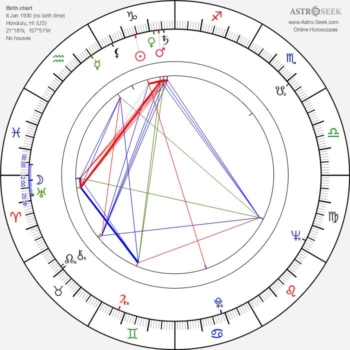 Professor Toru Tanaka - Astrology Natal Birth Chart