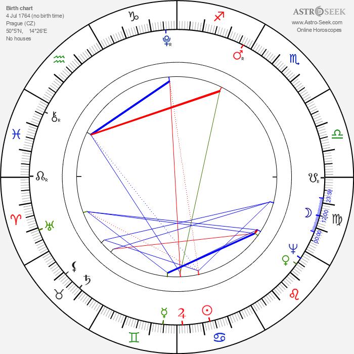 Prokop František Šedivý - Astrology Natal Birth Chart