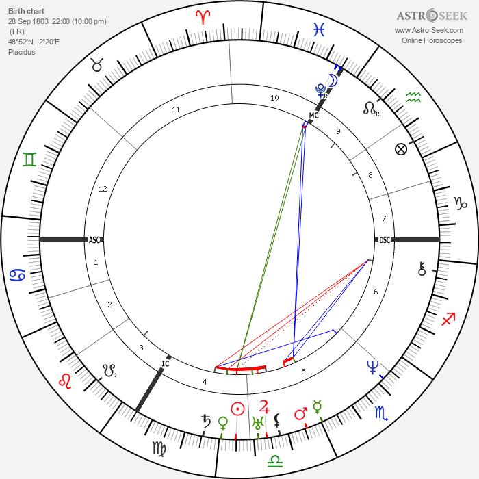 Prosper Mérimée - Astrology Natal Birth Chart