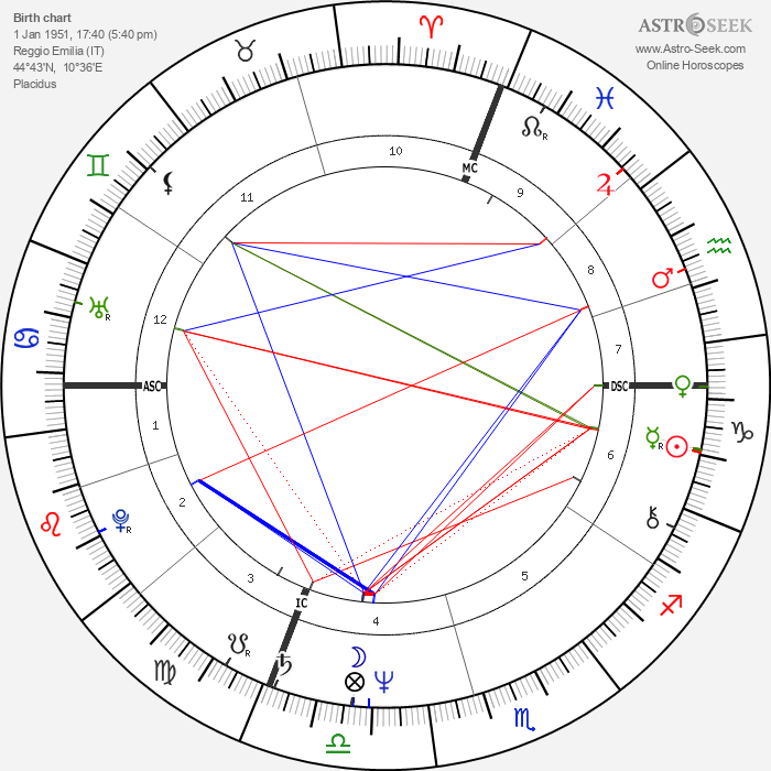 Prospero Gallinari - Astrology Natal Birth Chart