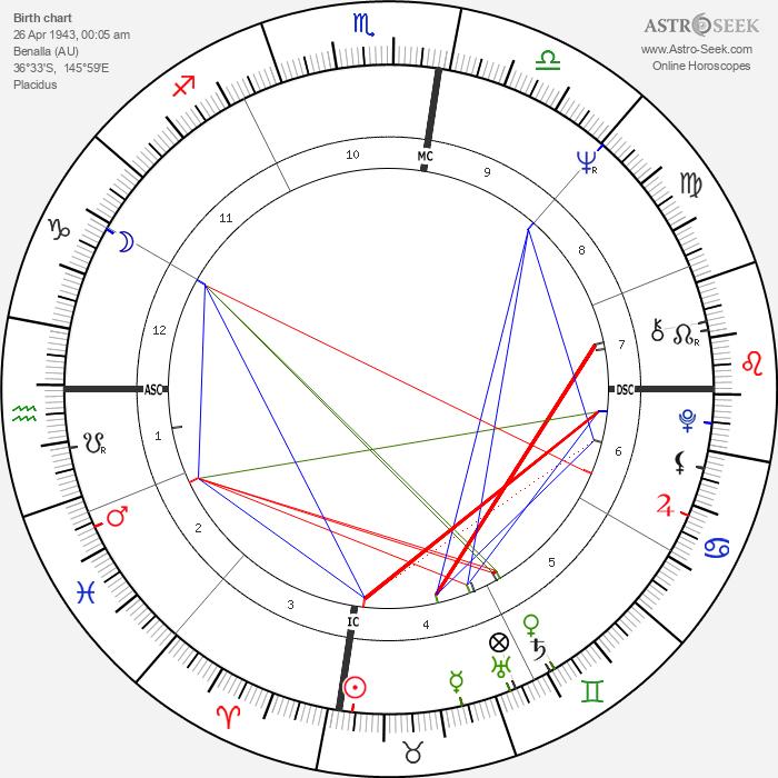 Prue Acton - Astrology Natal Birth Chart