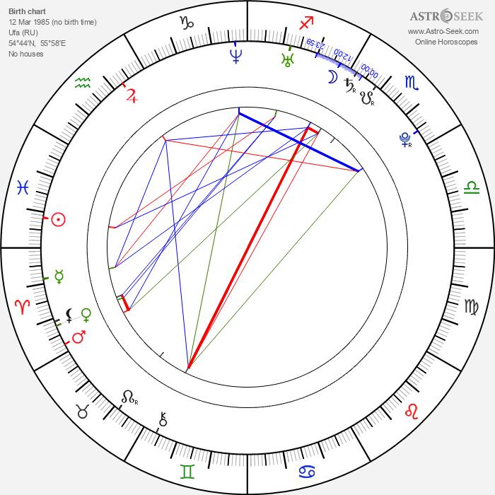 Puma Black - Astrology Natal Birth Chart