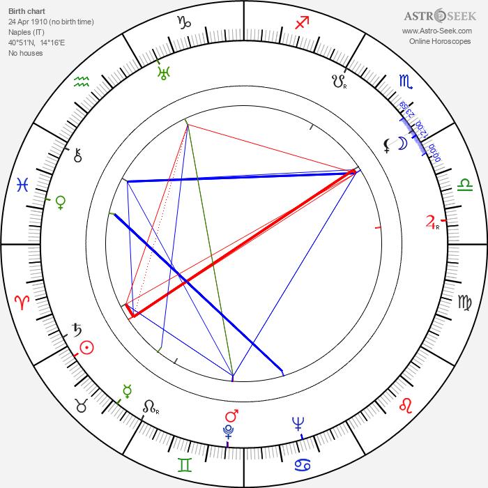 Pupella Maggio - Astrology Natal Birth Chart