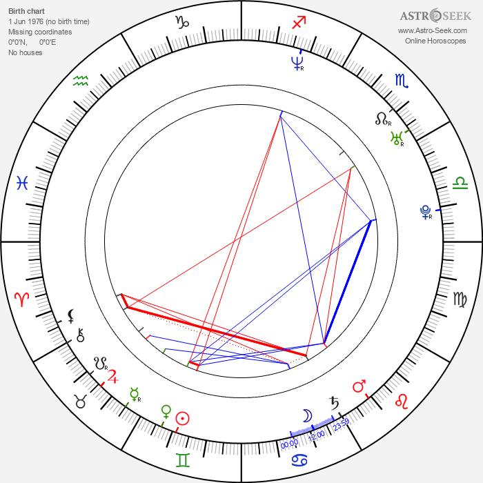 Pyotr Buslov - Astrology Natal Birth Chart