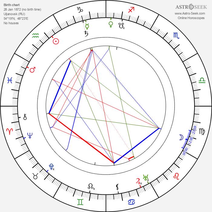 Pyotr Chardynin - Astrology Natal Birth Chart