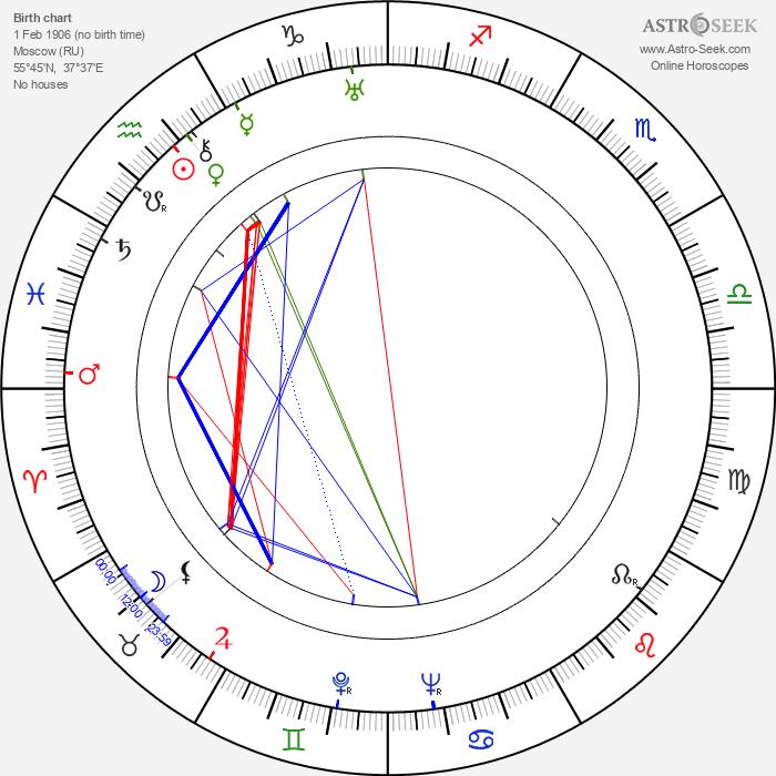Pyotr Savin - Astrology Natal Birth Chart