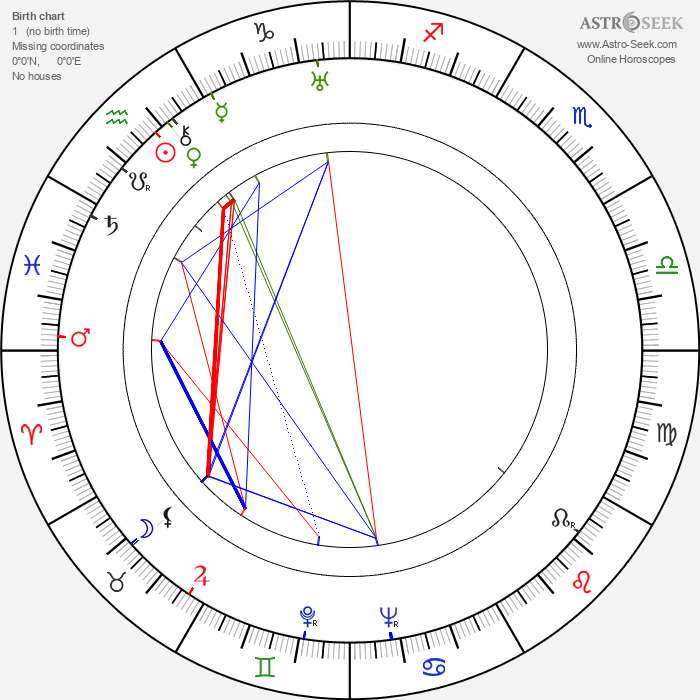 Pyotr Savin - Astrology Natal Birth Chart
