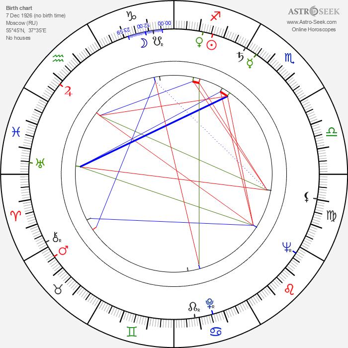 Pyotr Velyaminov - Astrology Natal Birth Chart