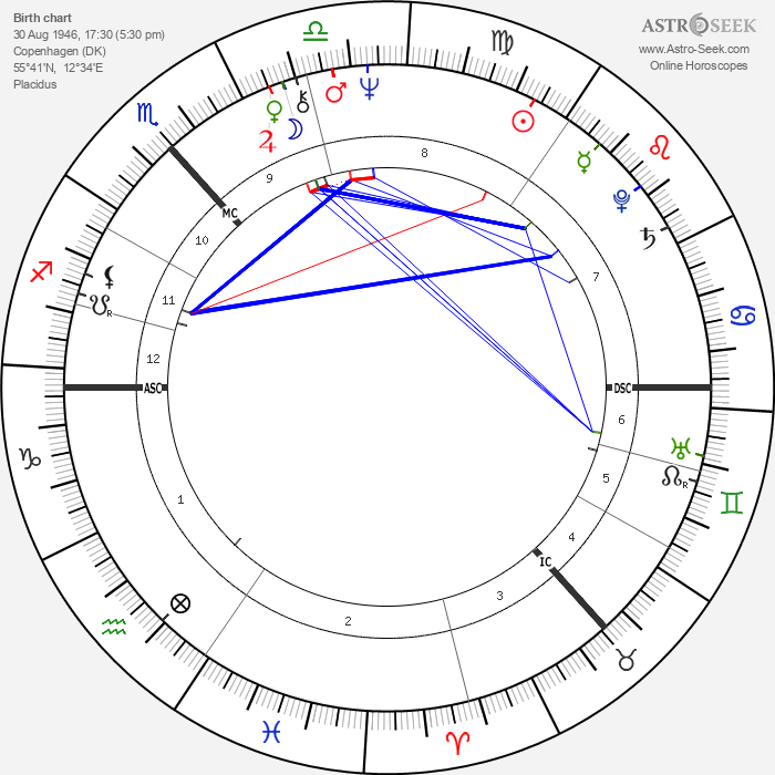Queen Anne-Marie of Greece - Astrology Natal Birth Chart