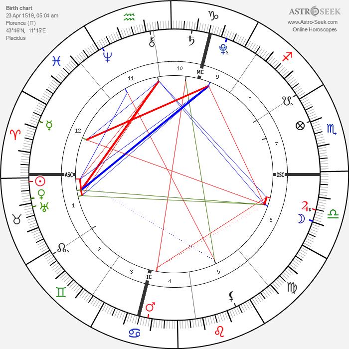 Queen Catherine de Medici - Astrology Natal Birth Chart