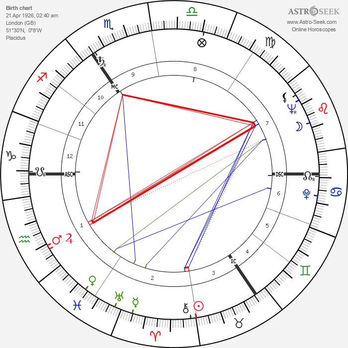 Queen Elizabeth II - Astrology Natal Birth Chart
