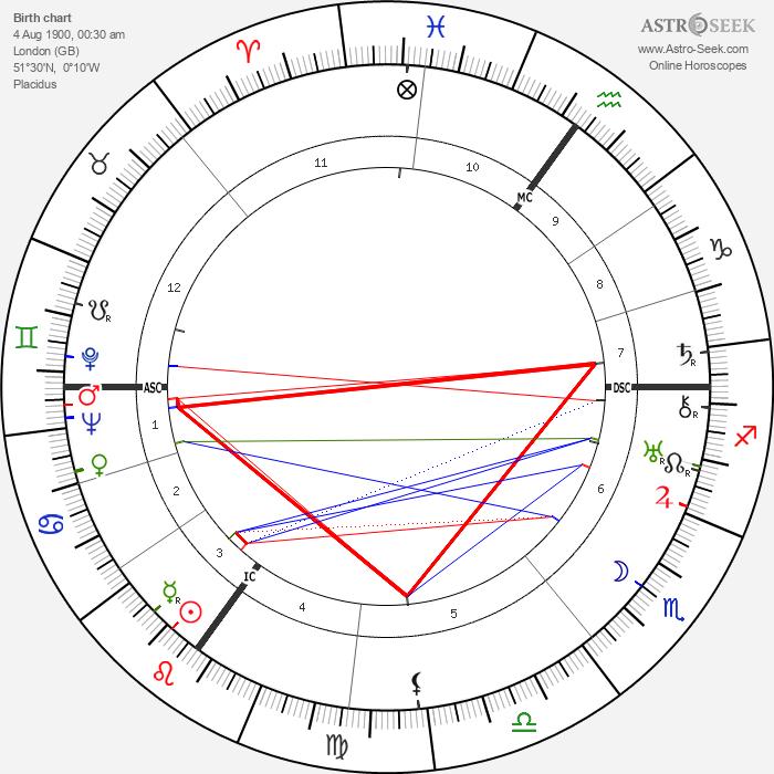 Queen Elizabeth The Queen Mother - Astrology Natal Birth Chart