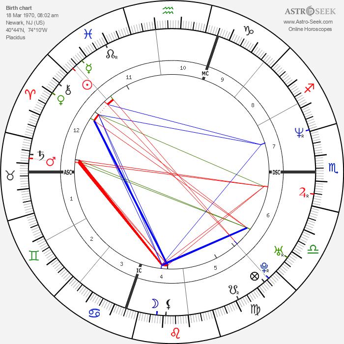 Queen Latifah - Astrology Natal Birth Chart