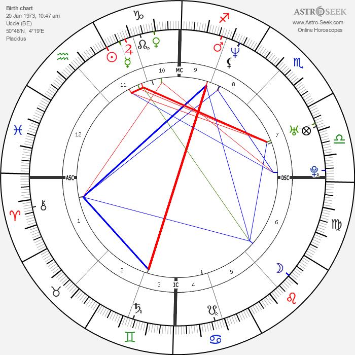 Queen Mathilde of Belgium - Astrology Natal Birth Chart