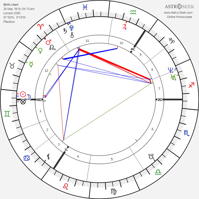 Queen of England Victoria - Astrology Natal Birth Chart