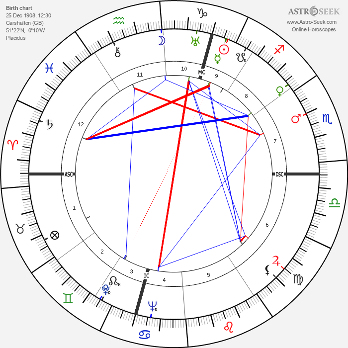 Quentin Crisp - Astrology Natal Birth Chart