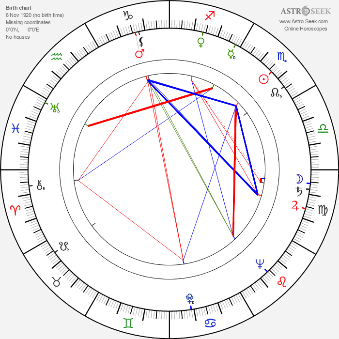 Quentin Lawrence - Astrology Natal Birth Chart