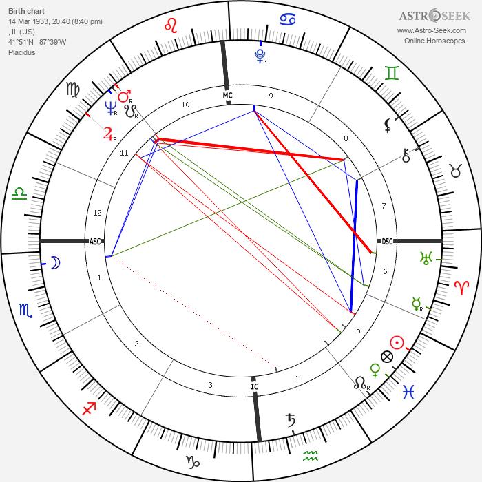 Quincy Jones - Astrology Natal Birth Chart