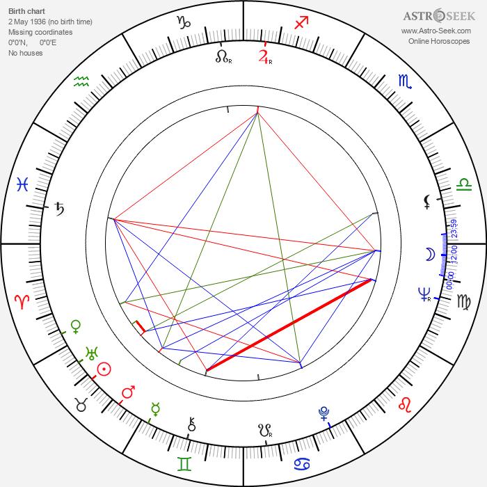 Quinn K. Redeker - Astrology Natal Birth Chart