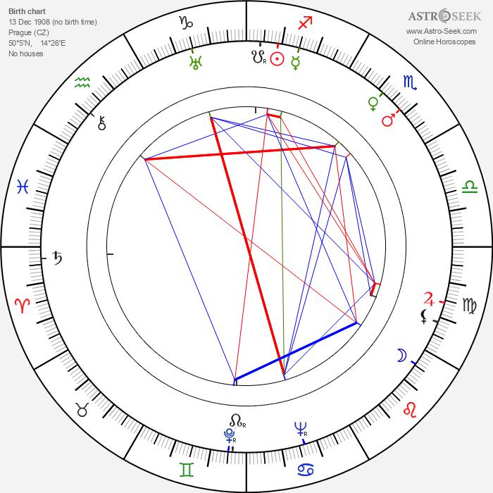 R. A. Strejka - Astrology Natal Birth Chart