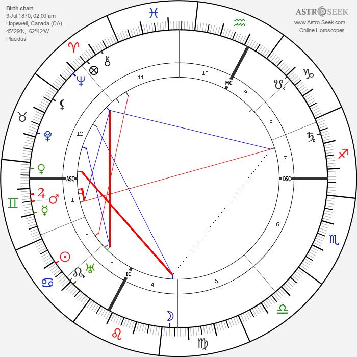 R. B. Bennett - Astrology Natal Birth Chart