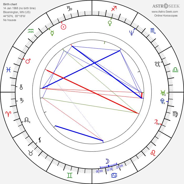 R. Brandon Johnson - Astrology Natal Birth Chart