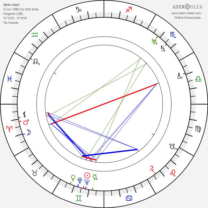 R. C. Sherriff - Astrology Natal Birth Chart