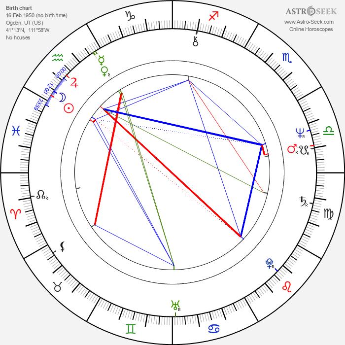 R. D. Call - Astrology Natal Birth Chart