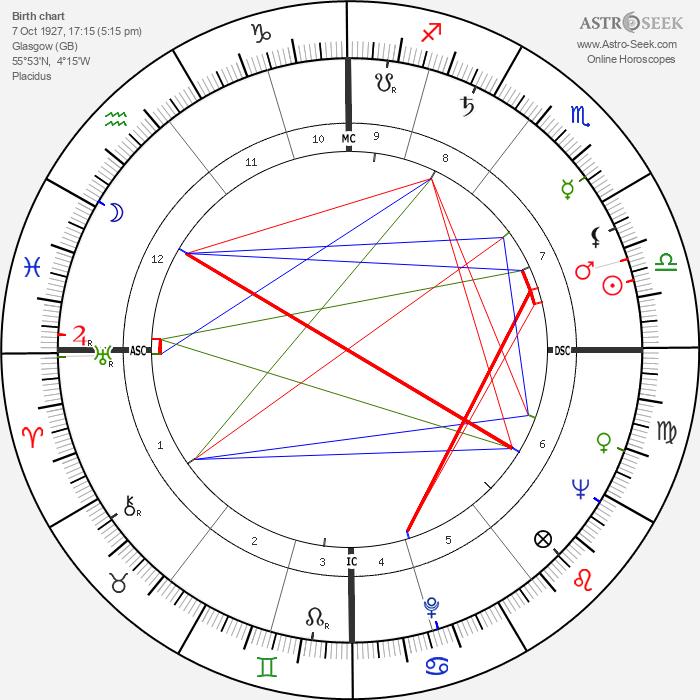 R. D. Laing - Astrology Natal Birth Chart