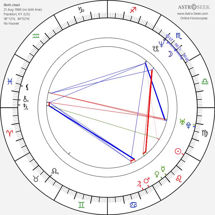 R. D. Price - Astrology Natal Birth Chart