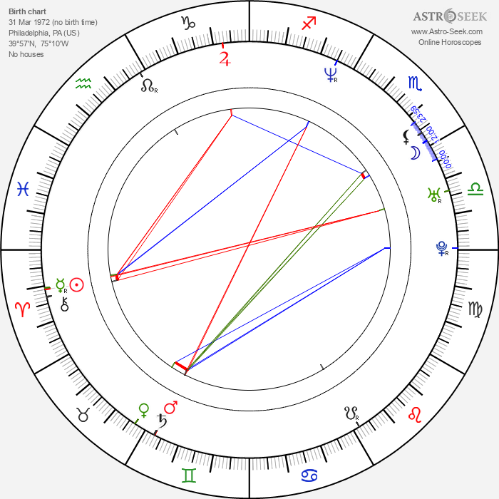 R. D. Robb - Astrology Natal Birth Chart