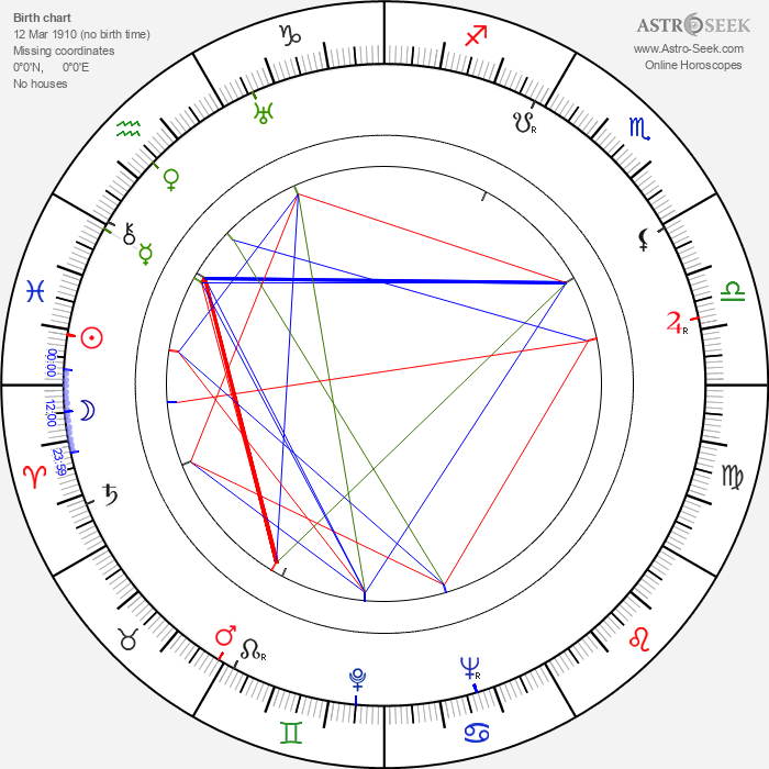 R. Dale Butts - Astrology Natal Birth Chart