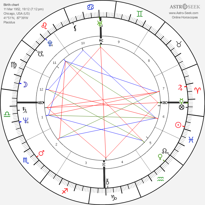 R. David Brown - Astrology Natal Birth Chart