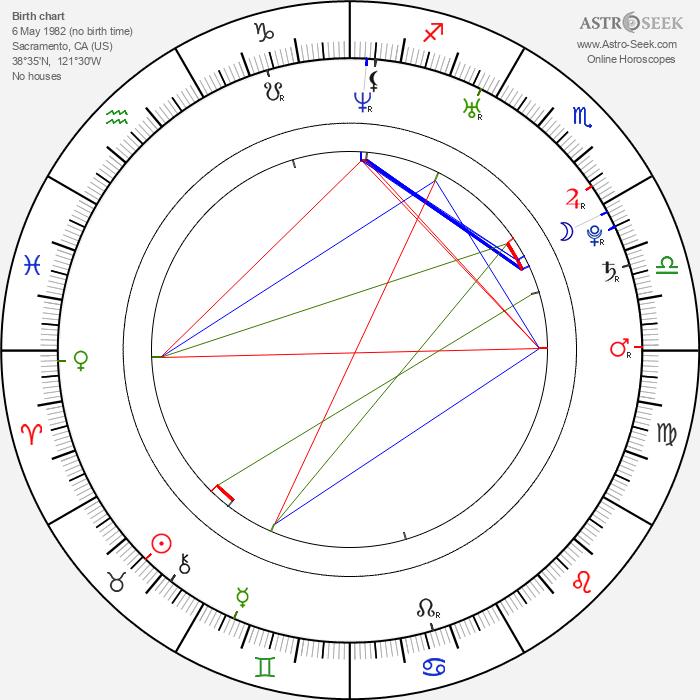 R. F. Rodriguez - Astrology Natal Birth Chart
