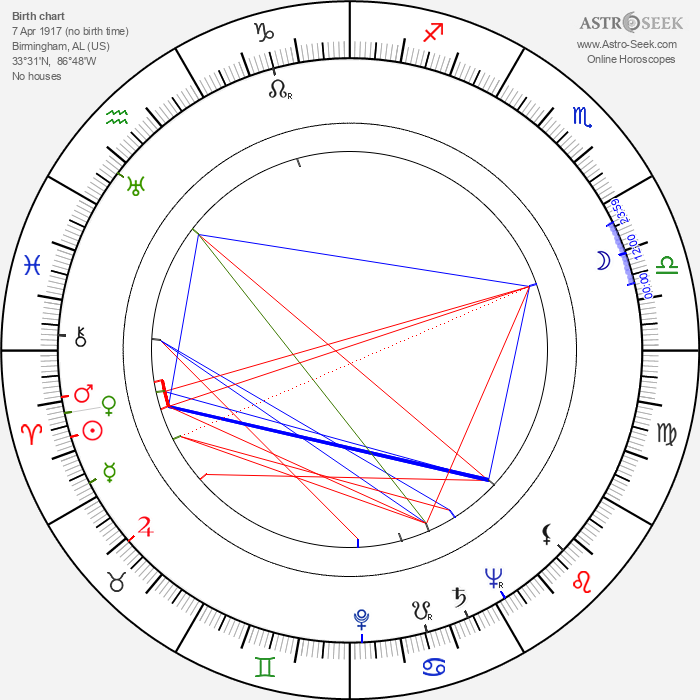 R. G. Armstrong - Astrology Natal Birth Chart