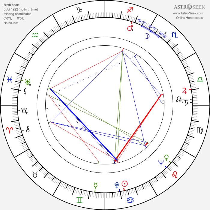 R. J. Duffy - Astrology Natal Birth Chart