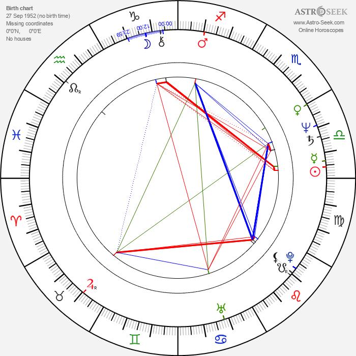 R. J. Kizer - Astrology Natal Birth Chart