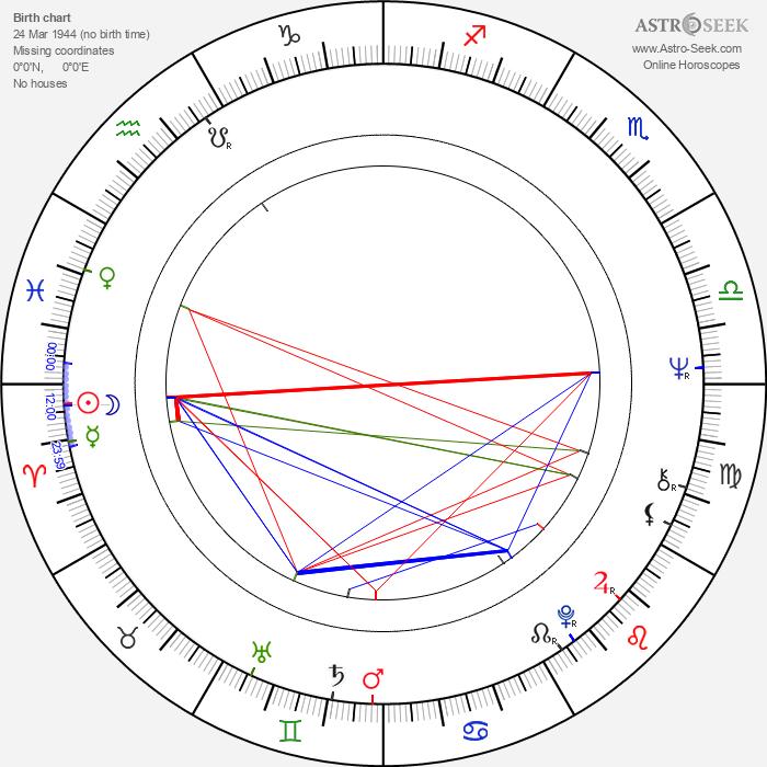 R. Lee Ermey - Astrology Natal Birth Chart