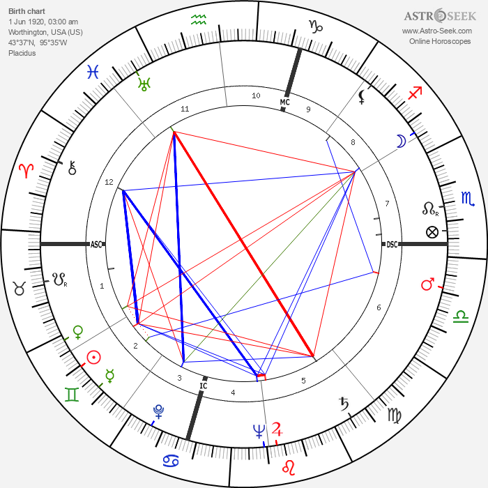 R. V. Hansberger - Astrology Natal Birth Chart