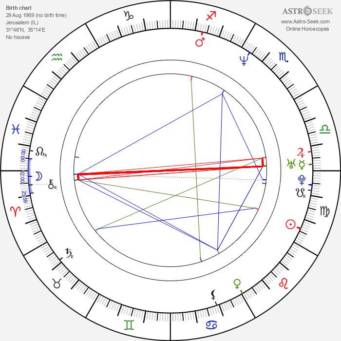 Ra'anan Alexandrowicz - Astrology Natal Birth Chart