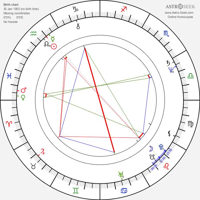 Rab Affleck - Astrology Natal Birth Chart