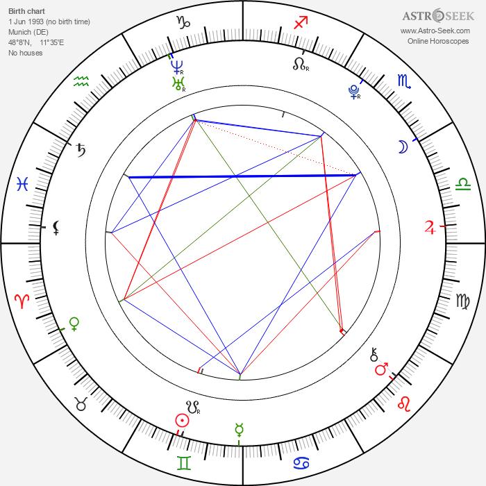 Raban Bieling - Astrology Natal Birth Chart