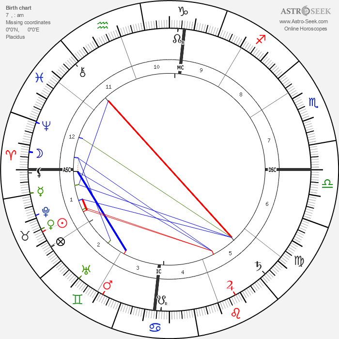 Rabindranath Tagore - Astrology Natal Birth Chart