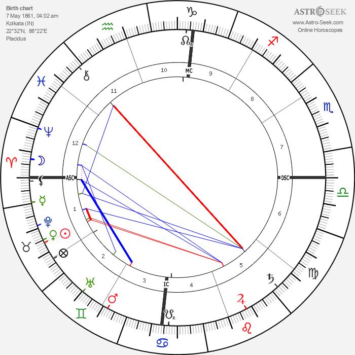 Rabindranath Tagore - Astrology Natal Birth Chart