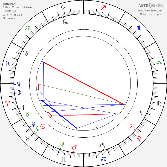 Rabíndranáth Thákur - Astrology Natal Birth Chart