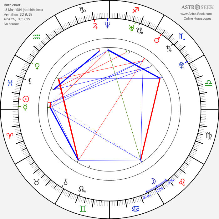 Rachael Bella - Astrology Natal Birth Chart