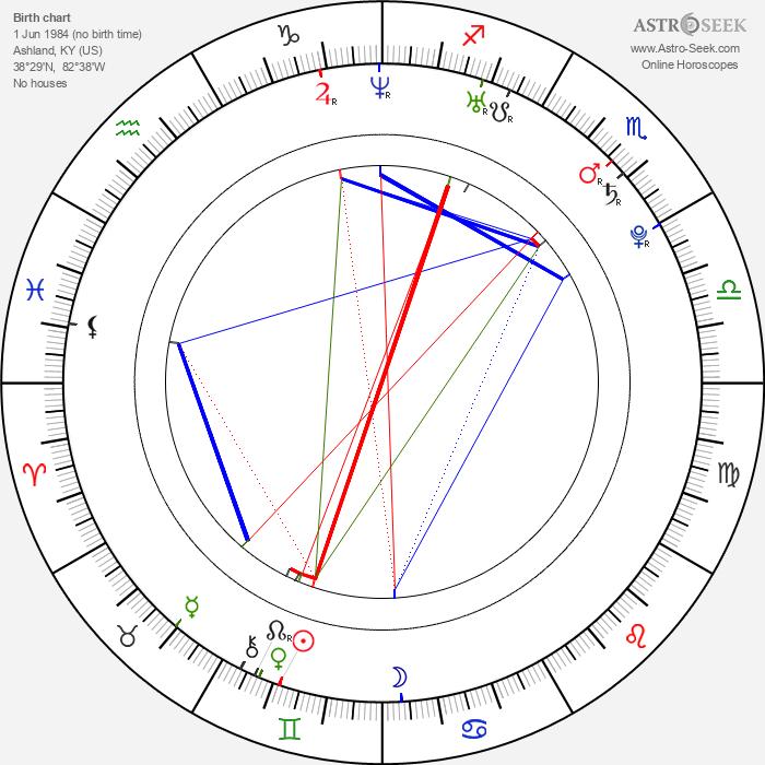 Rachael Gillam - Astrology Natal Birth Chart